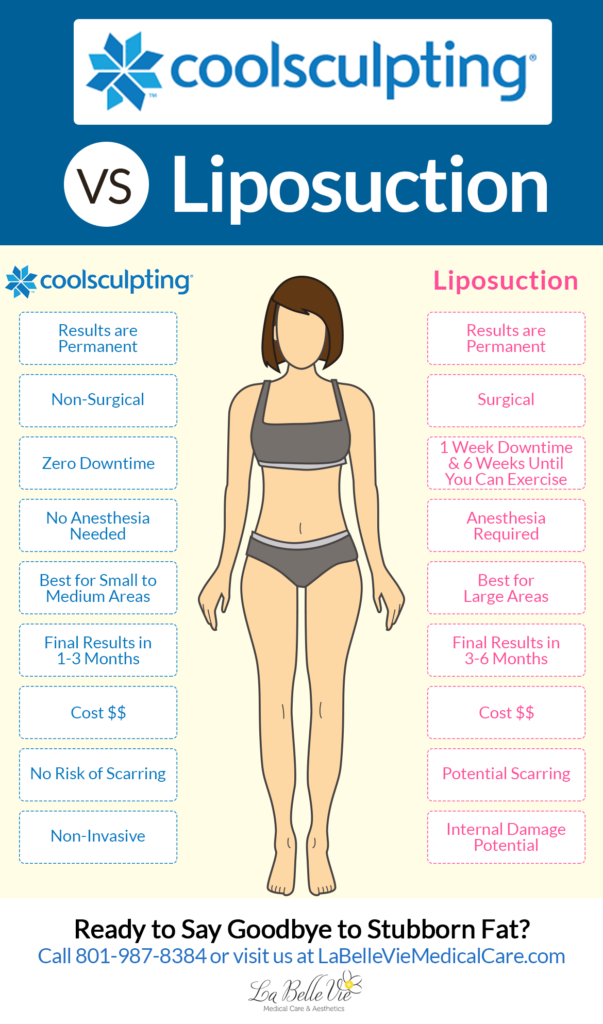 CoolSculpting Vs. Lipsuction - LaBelle Vie Medical Care and Aesthetics